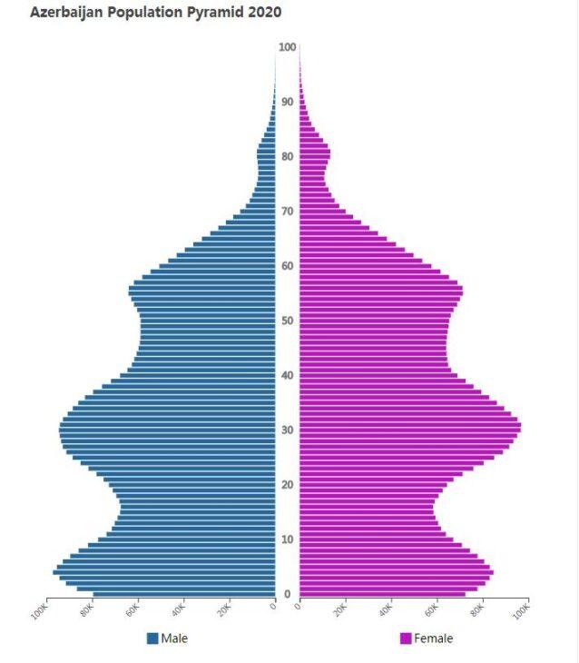 Azerbaijan Population Pyramid 2020