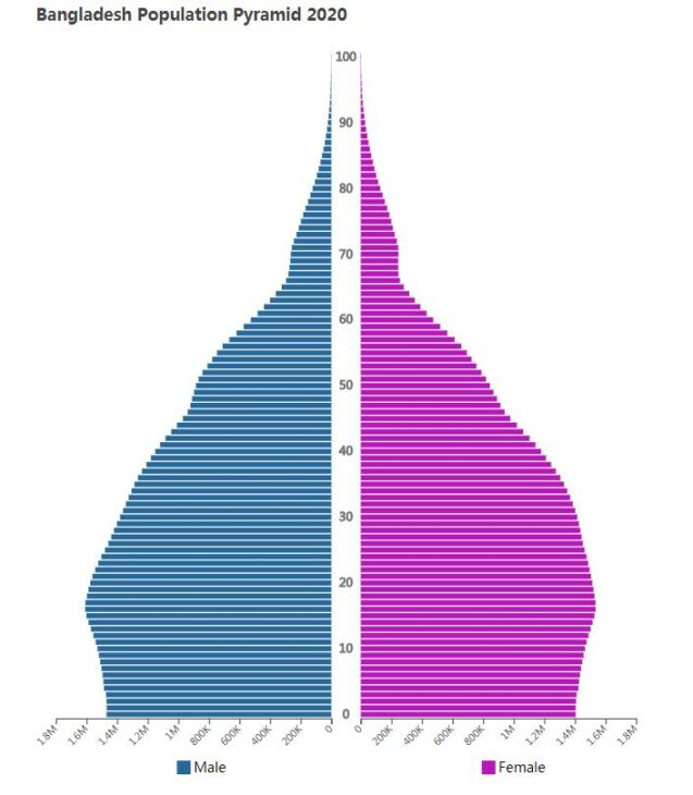 Bangladesh Population Pyramid 2020