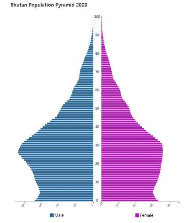Bhutan Population Pyramid 2020