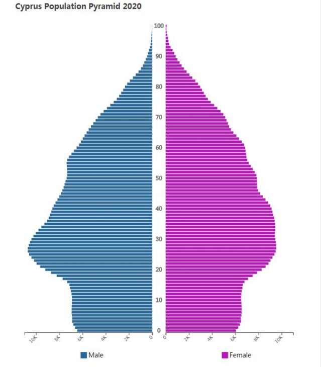 Cyprus Population Pyramid 2020