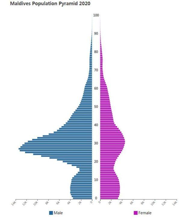 Maldives Population Pyramid 2020