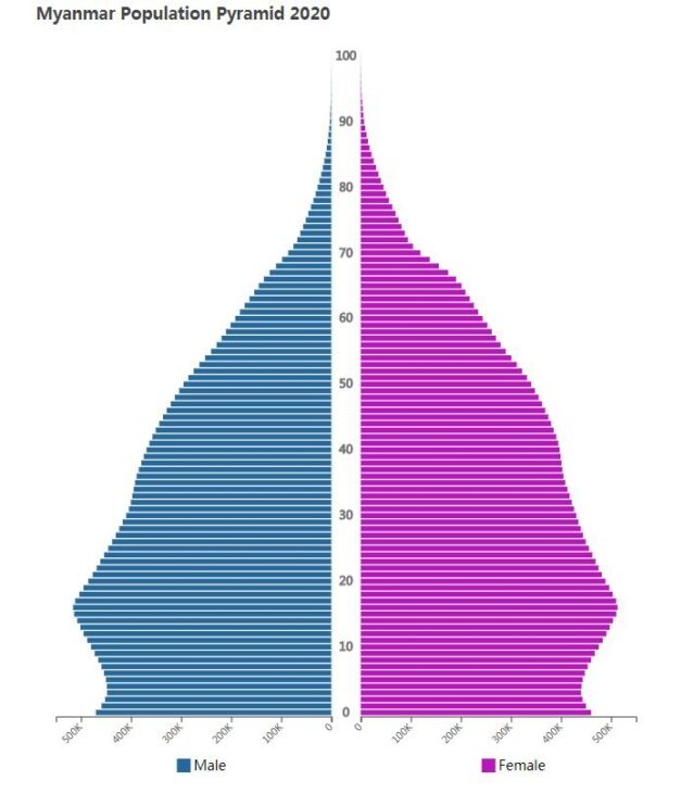 Myanmar Population Pyramid 2020