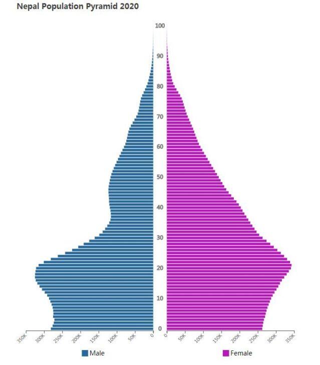 Nepal Population Pyramid 2020
