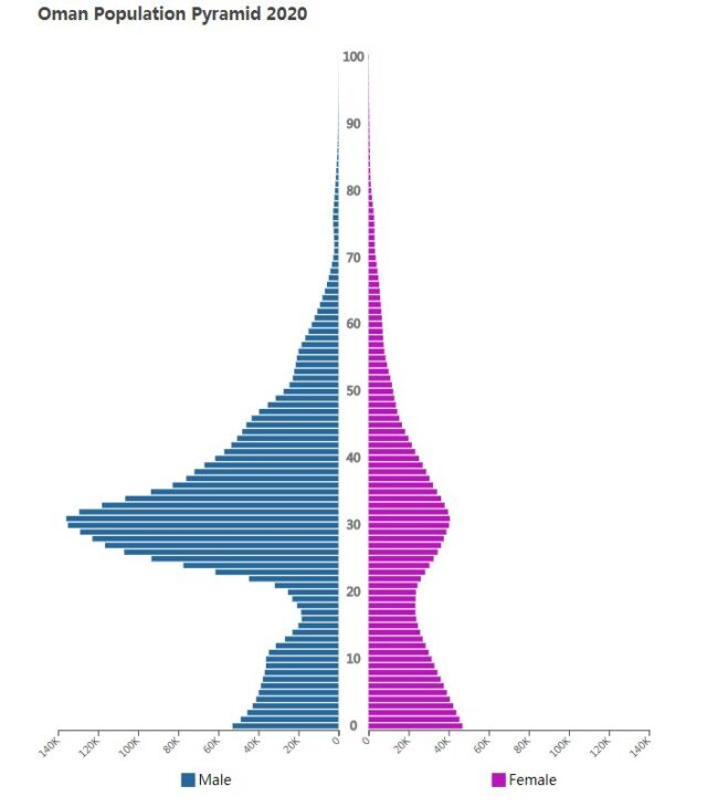 Oman Population Pyramid 2020