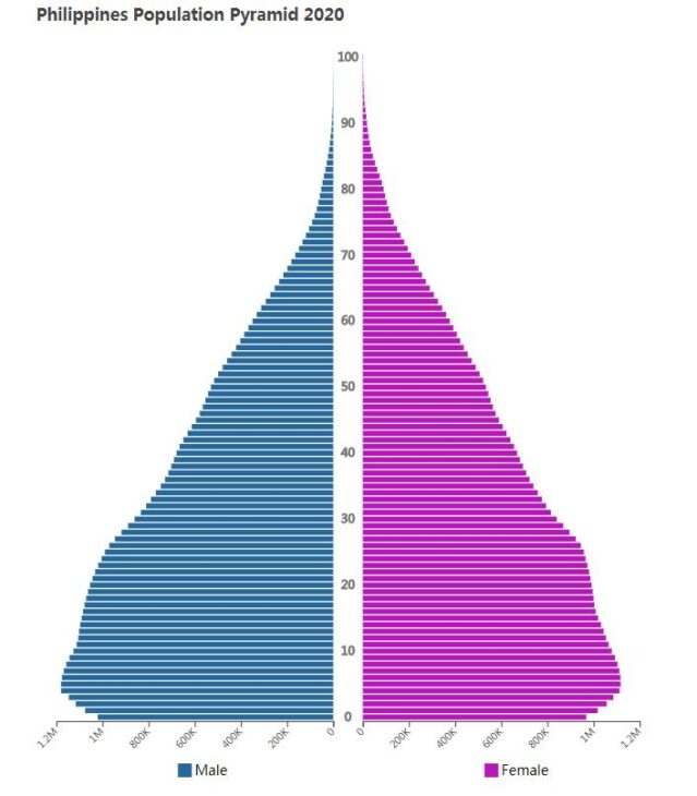 Philippines Population Pyramid 2020