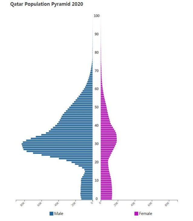 Qatar Population Pyramid 2020