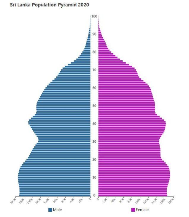 Sri Lanka Population Pyramid 2020